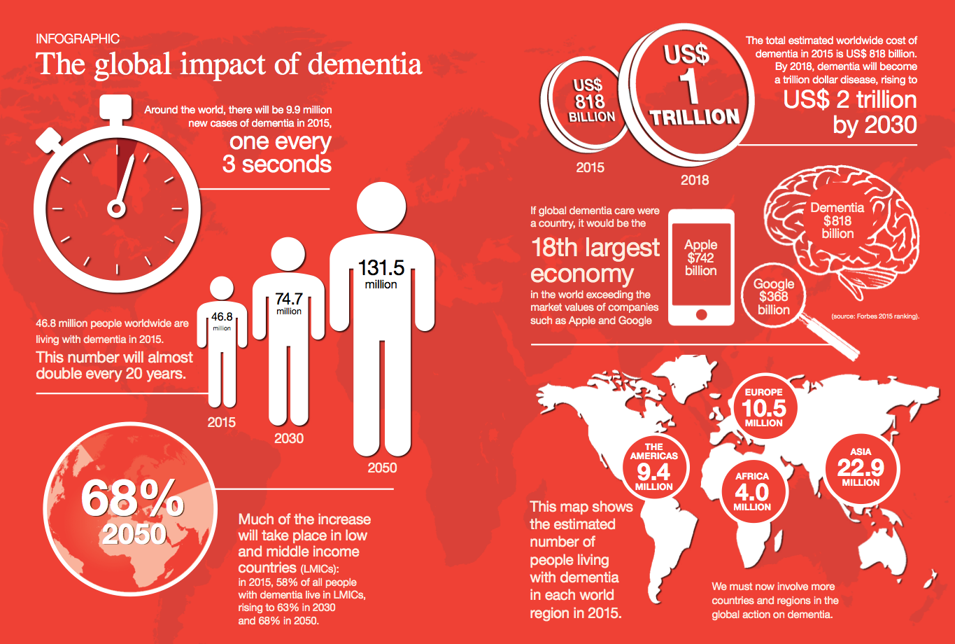 Alzheimer's Disease International infographice 'The Global Impact of Dementia'