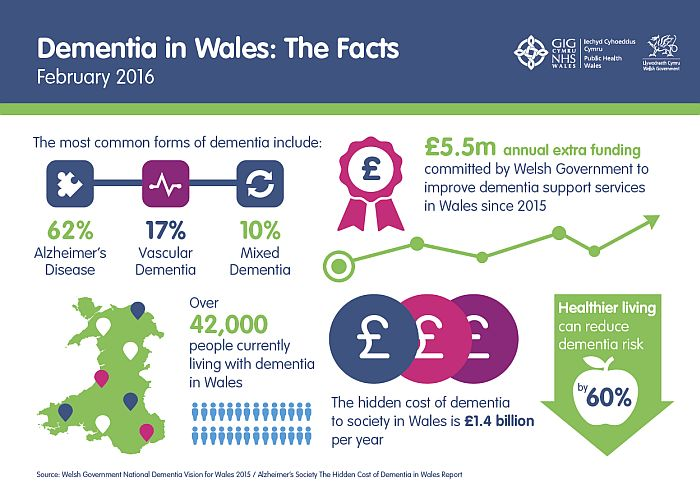 Infographic illustrating the facts about dementia in Wales