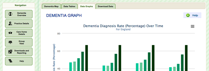 Dementia Prevalence Calculator